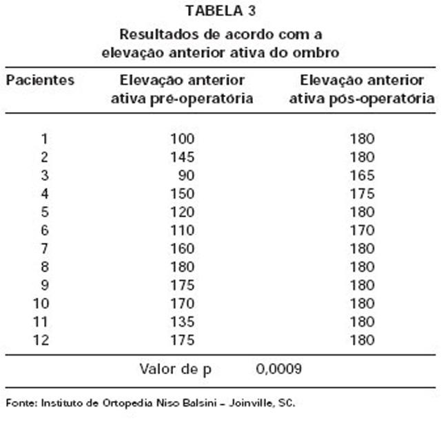 RESULTADOS (tab 03)