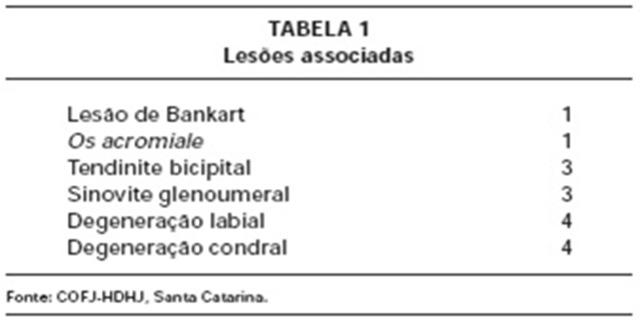 tabela de lesões associadas 01